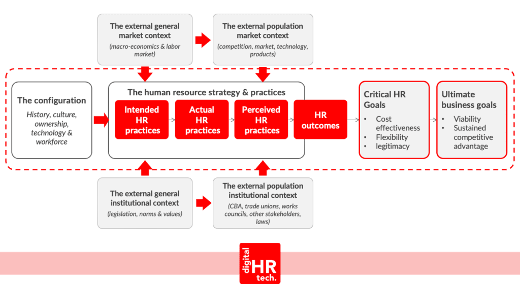 The 8-box Human Resources Model