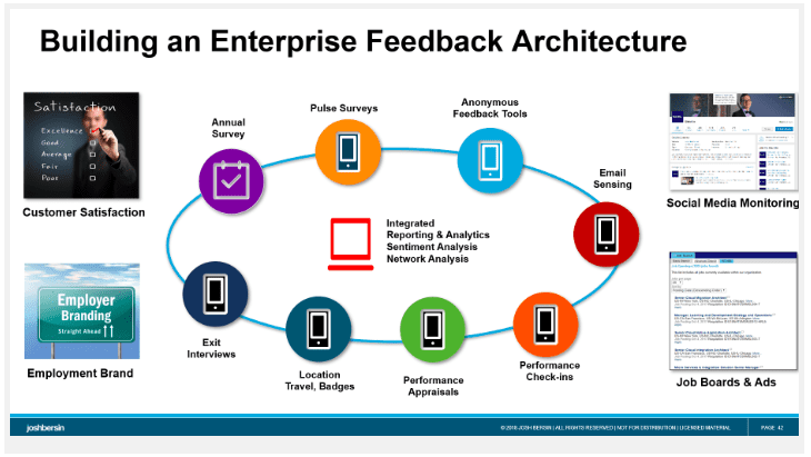 An Enterprise Feedback Architecture
