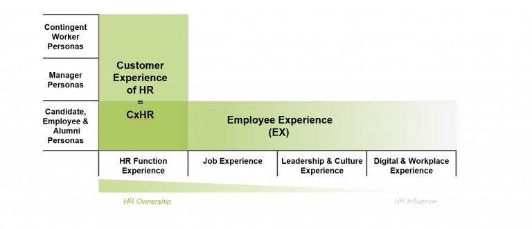 CxHR and Employee Experience