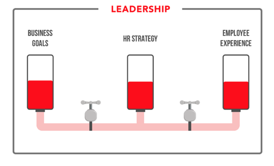 Communicating vessels - correct leadership creates same level of liquid in all vessels