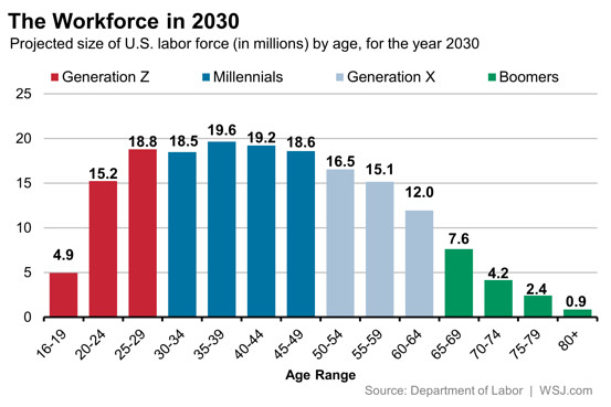 The US workforce in 2030