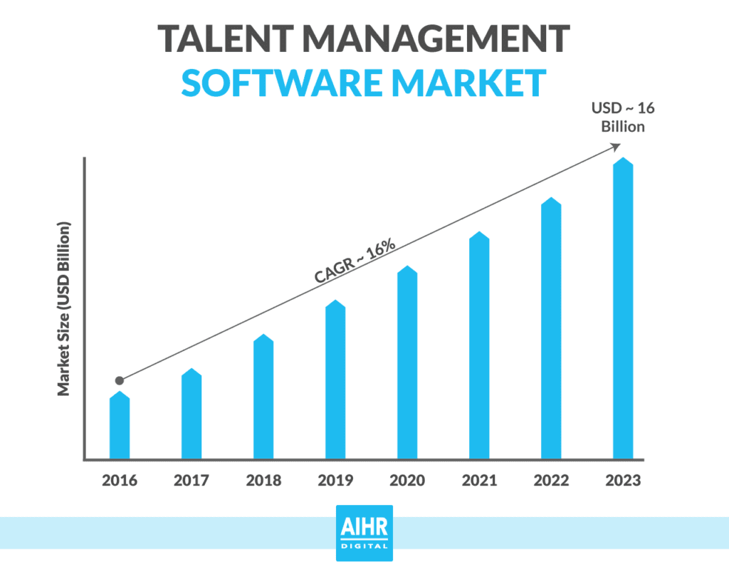Talent management software market