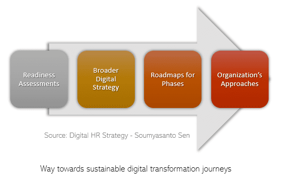 Making HR digital transformation sustainable
