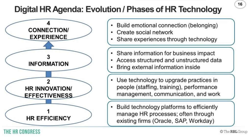 Digital HR tech roadmap by Ulrich