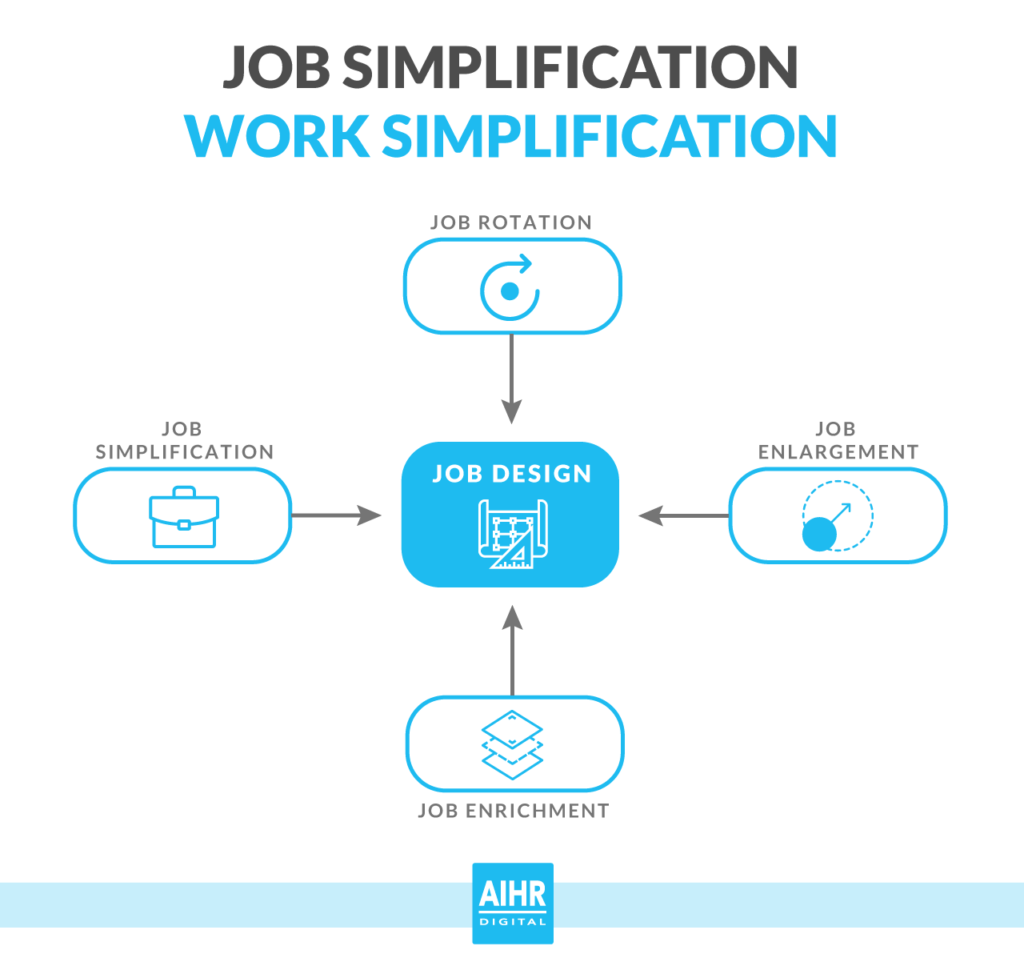 Job simplification, or work simplification, in perspective with job design