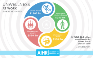 AIHR-benefits-wellness-program