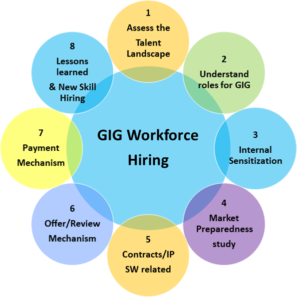 Gig workforce hiring